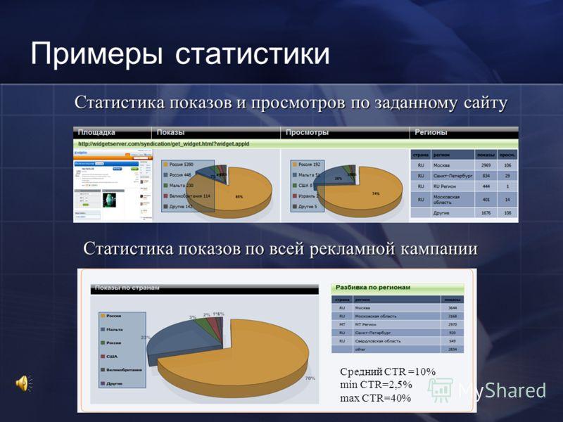 Примеры статистики Средний CTR =10% min CTR=2,5% max CTR=40% Статистика показов и просмотров по заданному сайту Статистика показов по всей рекламной кампании