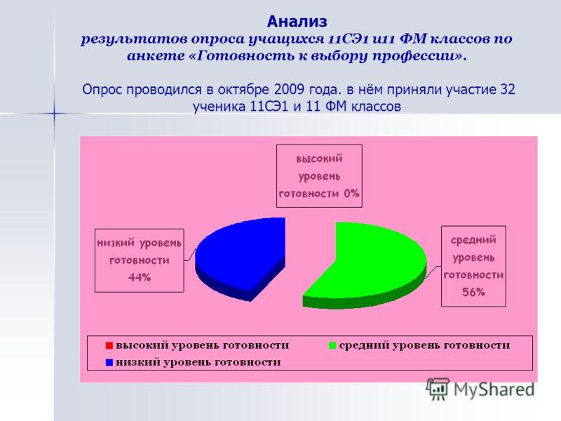 Анализ результатов опроса учащихся 11СЭ1 и11 ФМ классов по анкете «Готовность к выбору профессии». Опрос проводился в октябре 2009 года. в нём приняли участие 32 ученика 11СЭ1 и 11 ФМ классов