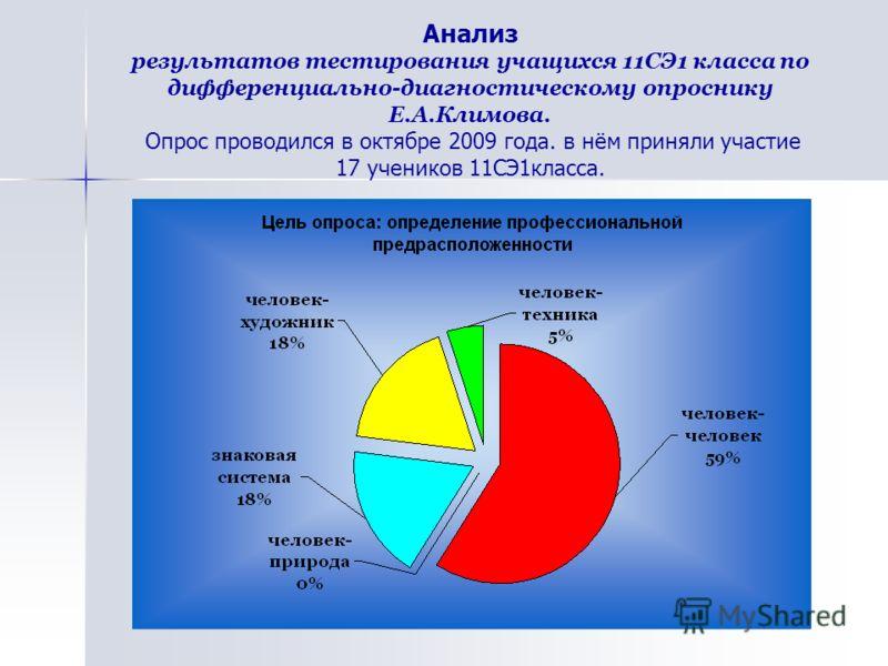 Анализ результатов тестирования учащихся 11СЭ1 класса по дифференциально-диагностическому опроснику Е.А.Климова. Опрос проводился в октябре 2009 года. в нём приняли участие 17 учеников 11СЭ1класса.