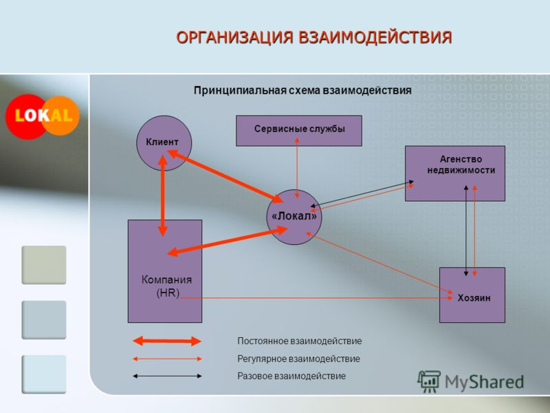 ОРГАНИЗАЦИЯ ВЗАИМОДЕЙСТВИЯ Компания (HR) Клиент «Локал» Хозяин Сервисные службы Агенство недвижимости Постоянное взаимодействие Регулярное взаимодействие Разовое взаимодействие Принципиальная схема взаимодействия