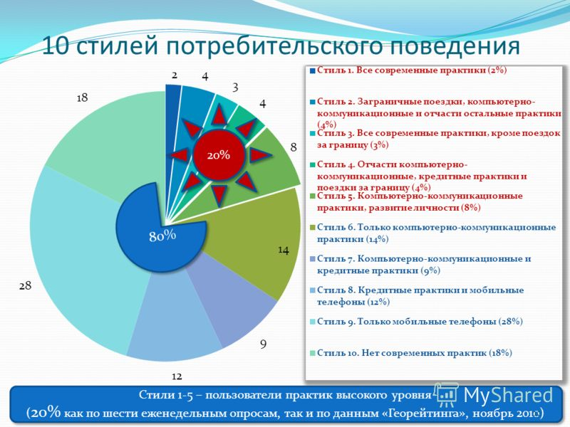 10 стилей потребительского поведения 80% Стили 1-5 – пользователи практик высокого уровня ( 20% как по шести еженедельным опросам, так и по данным «Георейтинга», ноябрь 2010) 12