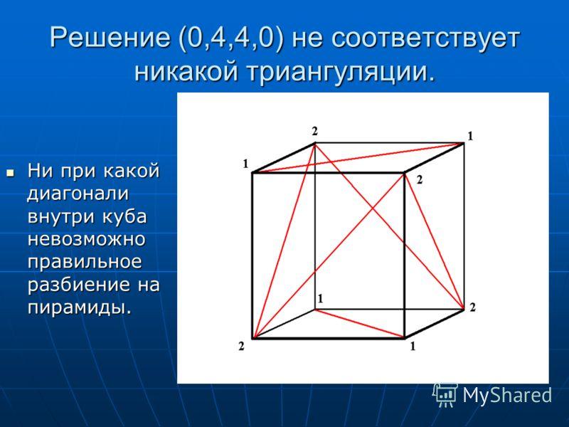 Решение (0,4,4,0) не соответствует никакой триангуляции. Ни при какой диагонали внутри куба невозможно правильное разбиение на пирамиды. Ни при какой диагонали внутри куба невозможно правильное разбиение на пирамиды.