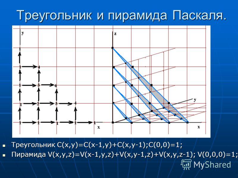 Треугольник и пирамида Паскаля. Треугольник C(x,y)=C(x-1,y)+C(x,y-1);C(0,0)=1; Треугольник C(x,y)=C(x-1,y)+C(x,y-1);C(0,0)=1; Пирамида V(x,y,z)=V(x-1,y,z)+V(x,y-1,z)+V(x,y,z-1); V(0,0,0)=1; Пирамида V(x,y,z)=V(x-1,y,z)+V(x,y-1,z)+V(x,y,z-1); V(0,0,0)