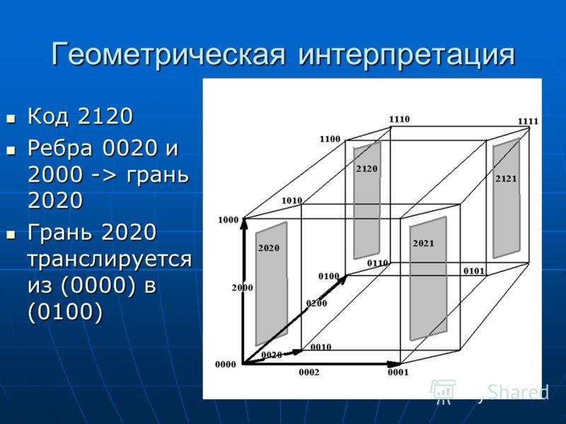 Геометрическая интерпретация Код 2120 Код 2120 Ребра 0020 и 2000 -> грань 2020 Ребра 0020 и 2000 -> грань 2020 Грань 2020 транслируется из (0000) в (0100) Грань 2020 транслируется из (0000) в (0100)