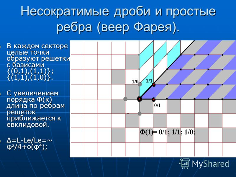 Несократимые дроби и простые ребра (веер Фарея). В каждом секторе целые точки образуют решетки с базисами {(0,1),(1,1)}; {(1,1),(1,0)}. В каждом секторе целые точки образуют решетки с базисами {(0,1),(1,1)}; {(1,1),(1,0)}. С увеличением порядка Ф(к)