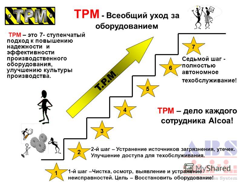 TPM – это 7- ступенчатый подход к повышению надежности и эффективности производственного оборудования, улучшению культуры производства. 1 2 3 4 5 7 6 Седьмой шаг - полностью автономное техобслуживание! T.P.M. TPM - Всеобщий уход за оборудованием TPM