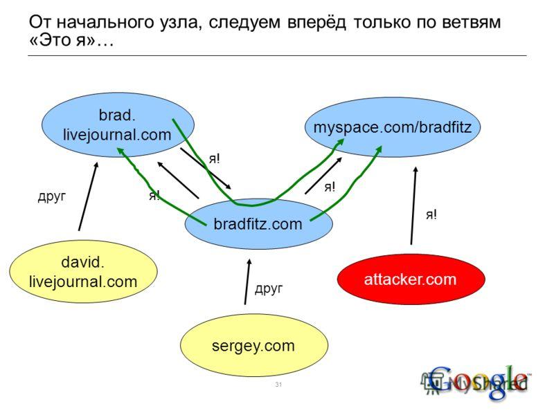 31 От начального узла, следуем вперёд только по ветвям «Это я»… brad. livejournal.com myspace.com/bradfitz bradfitz.com я!я! я!я! я!я! attacker.com я!я! david. livejournal.com sergey.com друг