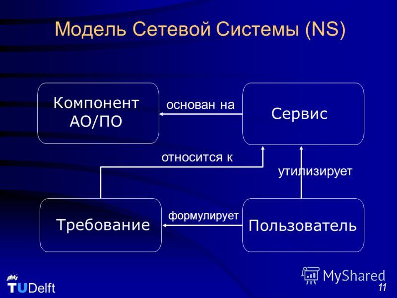 TU Delft 11 Модель Сетевой Системы (NS) Сервис Компонент АО/ПО Требование Пользователь утилизирует относится к формулирует основан на