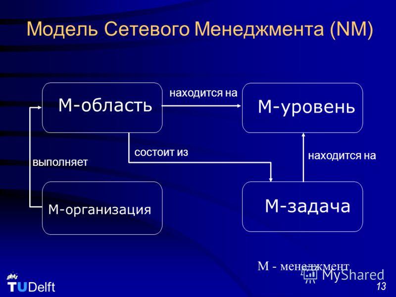 TU Delft 13 Модель Сетевого Менеджмента (NM) состоит из выполняет находится на M-организация M-область M-задача M-уровень M - менеджмент