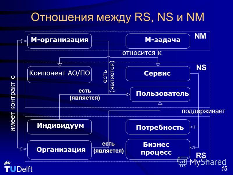 TU Delft 15 Отношения между RS, NS и NM RS Сервис Компонент АО/ПО M-организацияM-задача Индивидуум Организация Бизнес процесс Потребность Пользователь относится к NM NS есть (является) имеет контракт с поддерживает есть (является) есть (является)