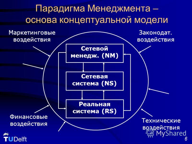 TU Delft 6 Парадигма Менеджмента – основа концептуальной модели Сетевой менедж. (NМ) Сетевая система (NS) Реальная система (RS) Маркетинговые воздействия Финансовые воздействия Технические воздействия Законодат. воздействия