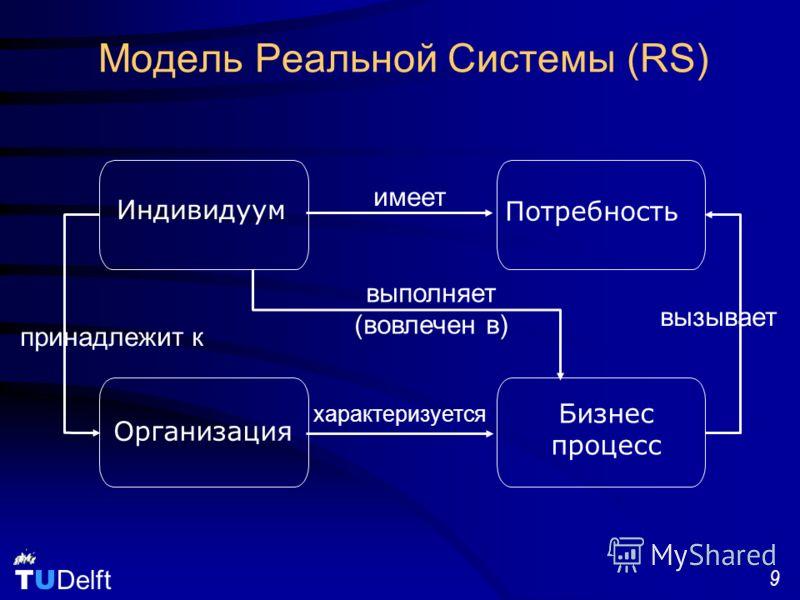 TU Delft 9 Модель Реальной Системы (RS) Индивидуум Организация Бизнес процесс Потребность вызывает имеет принадлежит к выполняет (вовлечен в) характеризуется