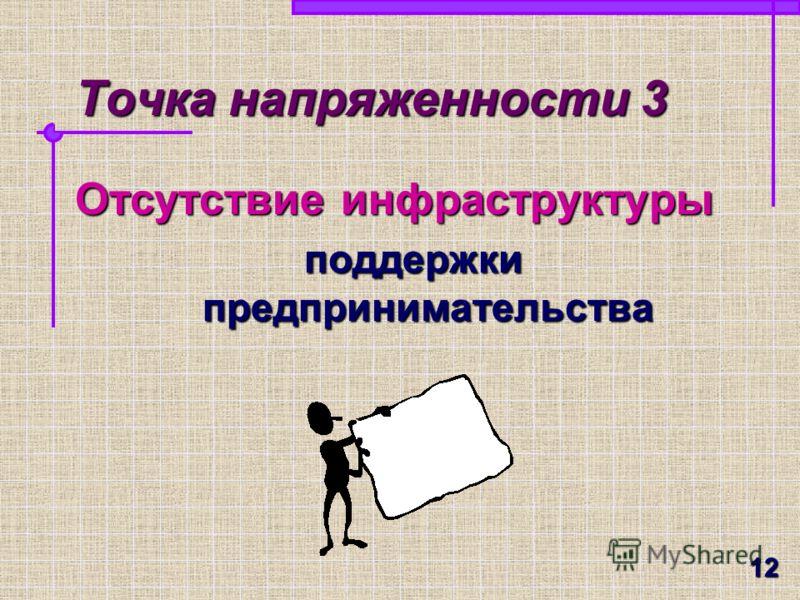 11 Точка напряженности 2 Недостаток аналитической информации о предпринимательской деятельности Предпринимательская среда – «терра инкогнито»