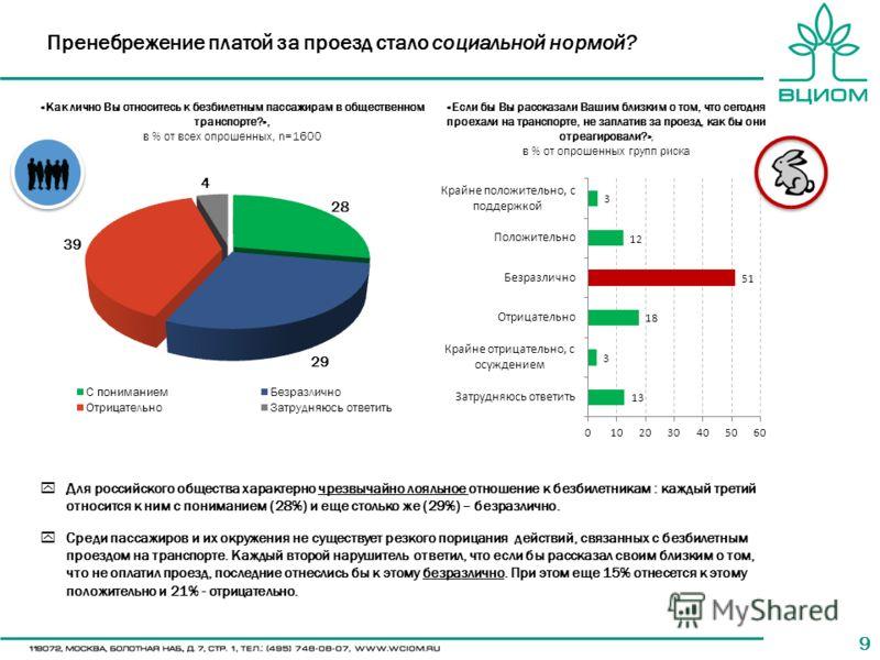 99 «Как лично Вы относитесь к безбилетным пассажирам в общественном транспорте?», в % от всех опрошенных, n=1600 Для российского общества характерно чрезвычайно лояльное отношение к безбилетникам : каждый третий относится к ним с пониманием (28%) и е