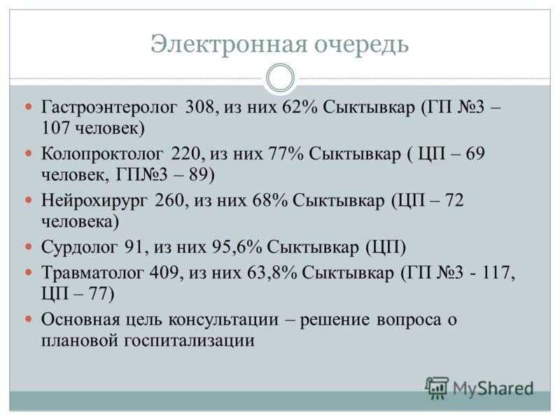 Электронная очередь Гастроэнтеролог 308, из них 62% Сыктывкар (ГП 3 – 107 человек) Колопроктолог 220, из них 77% Сыктывкар ( ЦП – 69 человек, ГП3 – 89) Нейрохирург 260, из них 68% Сыктывкар (ЦП – 72 человека) Сурдолог 91, из них 95,6% Сыктывкар (ЦП)