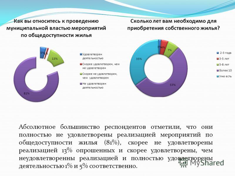 Абсолютное большинство респондентов отметили, что они полностью не удовлетворены реализацией мероприятий по общедоступности жилья (81%), скорее не удовлетворены реализацией 13% опрошенных и скорее удовлетворены, чем неудовлетворенны реализацией и пол