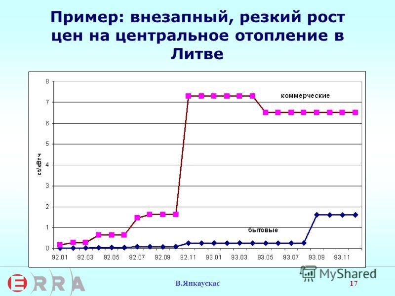 17 В.Янкаускас Пример: внезапный, резкий рост цен на центральное отопление в Литве