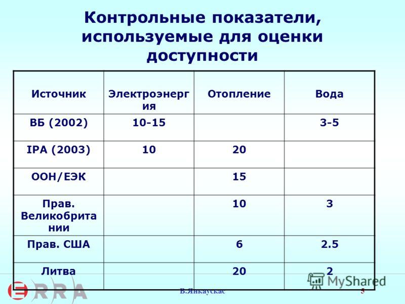 5 В.Янкаускас Контрольные показатели, используемые для оценки доступности ИсточникЭлектроэнерг ия ОтоплениеВода ВБ (2002)10-153-5 IPA (2003)1020 ООН/ЕЭК15 Прав. Великобрита нии 103 Прав. США62.5 Литва202