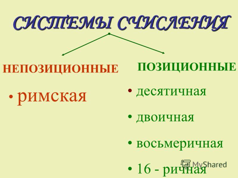 СИСТЕМЫ СЧИСЛЕНИЯ ПОЗИЦИОННЫЕ НЕПОЗИЦИОННЫЕ римская десятичная двоичная восьмеричная 16 - ричная