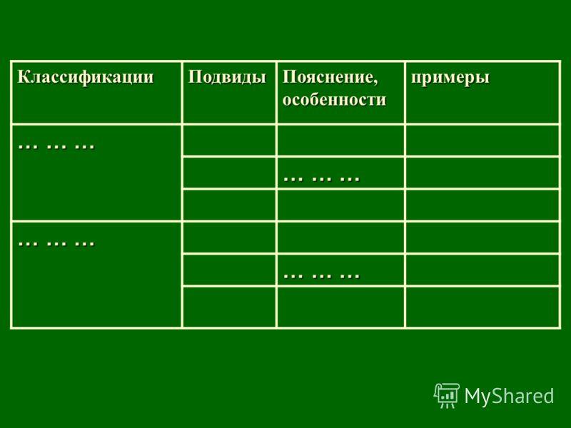 КлассификацииПодвиды Пояснение, особенности примеры … … …