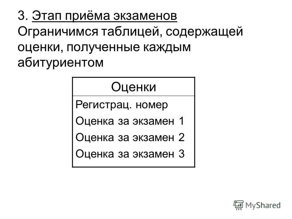3. Этап приёма экзаменов Ограничимся таблицей, содержащей оценки, полученные каждым абитуриентом Оценки Регистрац. номер Оценка за экзамен 1 Оценка за экзамен 2 Оценка за экзамен 3