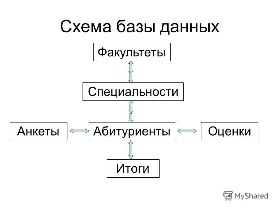 Схема базы данных Факультеты Специальности АнкетыОценкиАбитуриенты Итоги