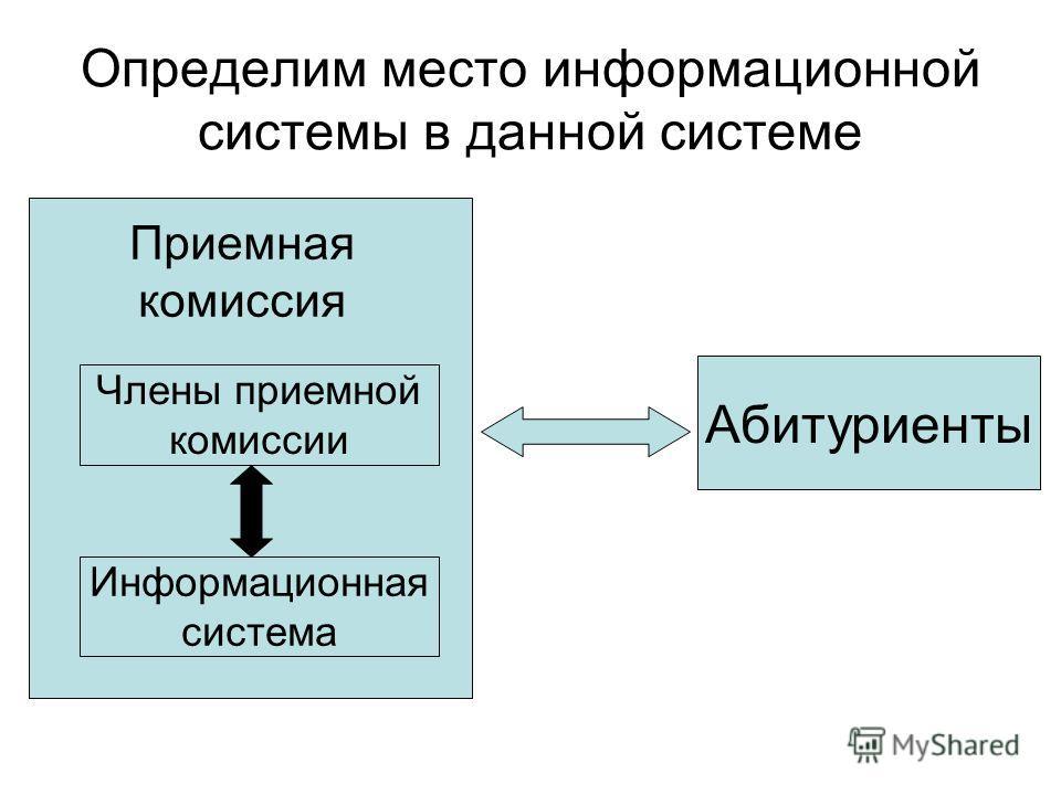 Определим место информационной системы в данной системе Абитуриенты Приемная комиссия Члены приемной комиссии Информационная система