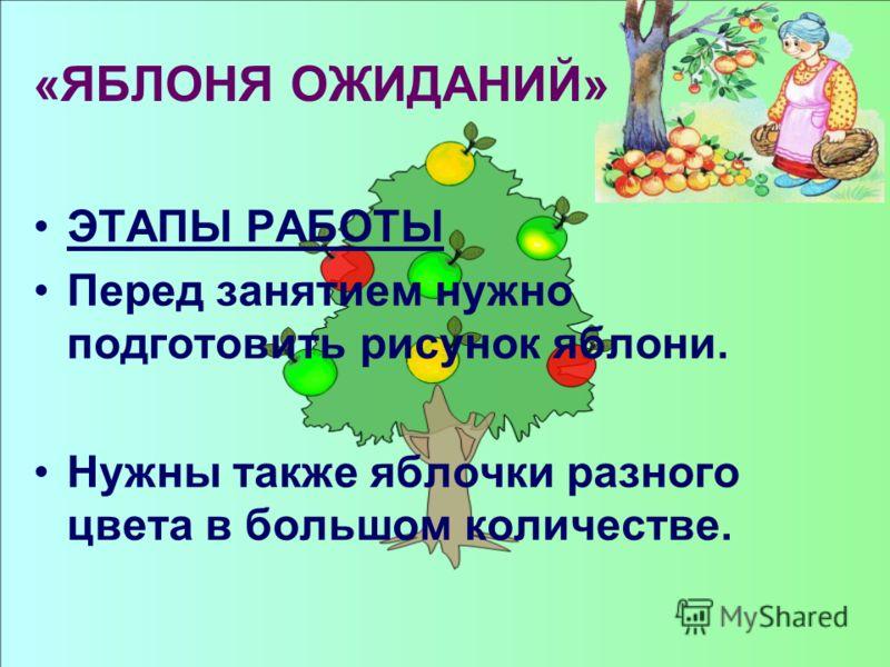 «ЯБЛОНЯ ОЖИДАНИЙ» ЭТАПЫ РАБОТЫ Перед занятием нужно подготовить рисунок яблони. Нужны также яблочки разного цвета в большом количестве.