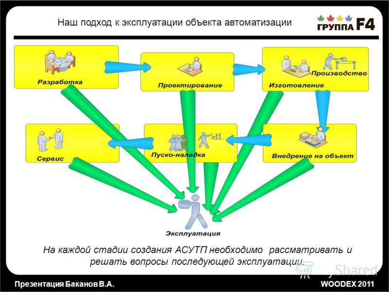 Презентация Баканов В.А. WOODEX 2011 Наш подход к эксплуатации объекта автоматизации На каждой стадии создания АСУТП необходимо рассматривать и решать вопросы последующей эксплуатации.