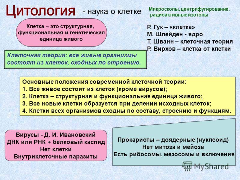 - наука о клетке Микроскопы, центрифугирование, радиоактивные изотопы Р. Гук – «клетка» М. Шлейден - ядро Т. Шванн – клеточная теория Р. Вирхов – клетка от клетки Клеточная теория: все живые организмы состоят из клеток, сходных по строению. Основные