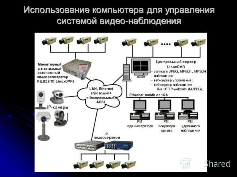 Использование компьютера для управления системой видео-наблюдения