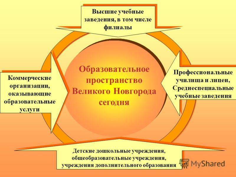 Образовательное пространство Великого Новгорода сегодня Коммерческие организации, оказывающие образовательные услуги Высшие учебные заведения, в том числе филиалы Детские дошкольные учреждения, общеобразовательные учреждения, учреждения дополнительно
