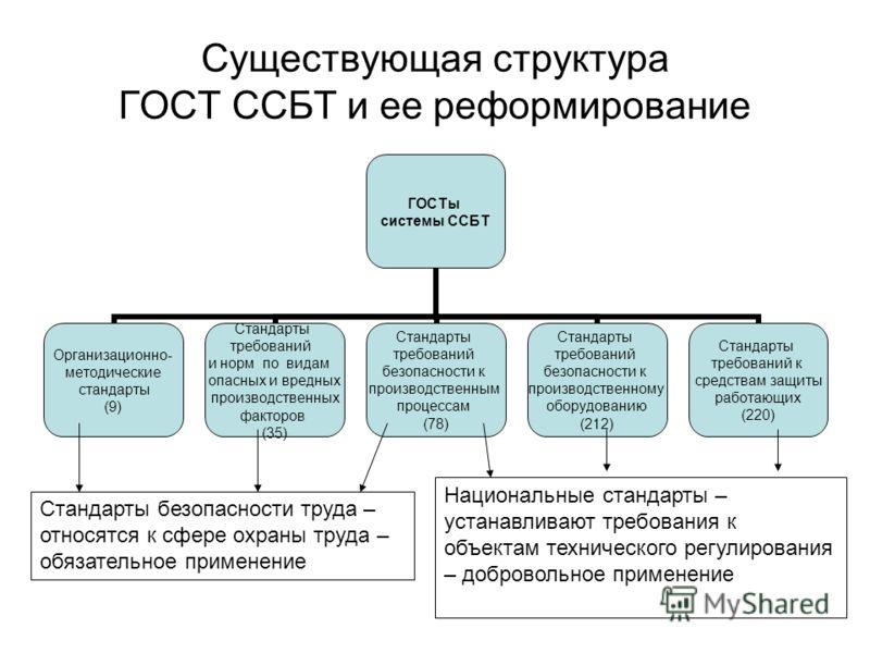Существующая структура ГОСТ ССБТ и ее реформирование ГОСТы системы ССБТ Организационно- методические стандарты (9) Стандарты требований и норм по видам опасных и вредных производственных факторов (35) Стандарты требований безопасности к производствен