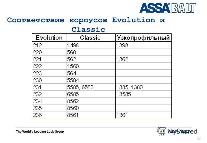 29 Соответствие корпусов Evolution и Classic