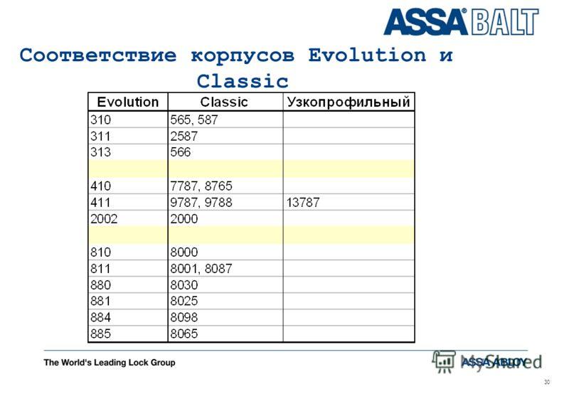 30 Соответствие корпусов Evolution и Classic
