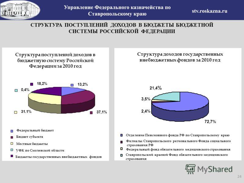 СТРУКТУРА ПОСТУПЛЕНИЙ ДОХОДОВ В БЮДЖЕТЫ БЮДЖЕТНОЙ СИСТЕМЫ РОССИЙСКОЙ ФЕДЕРАЦИИ Структура поступлений доходов в бюджетную систему Российской Федерации за 2010 год 13,2% 31.1% 0,4% 37,1% 18,2% Федеральный бюджет Бюджет субъекта Местные бюджеты УФК по С
