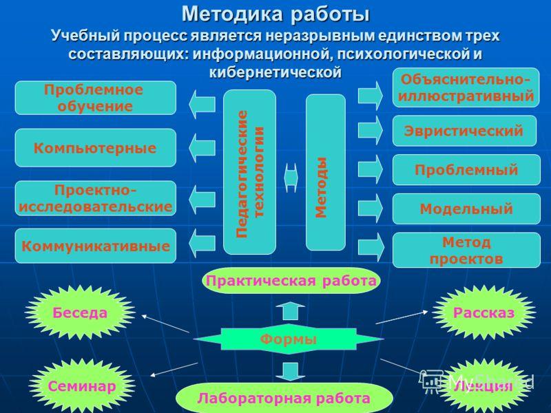 Методика работы Учебный процесс является неразрывным единством трех составляющих: информационной, психологической и кибернетической Педагогические технологии Проблемное обучение Компьютерные Проектно- исследовательские Коммуникативные Объяснительно-