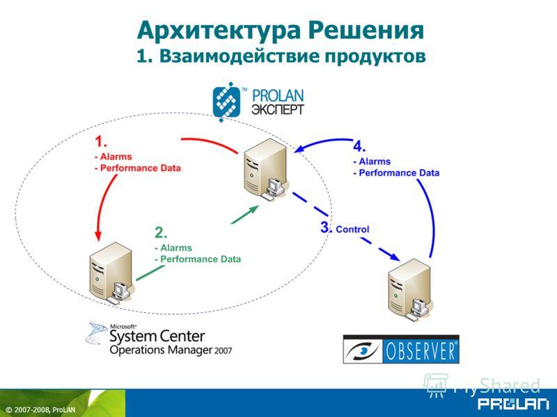 © 2007-2008, ProLAN Архитектура Решения 1. Взаимодействие продуктов