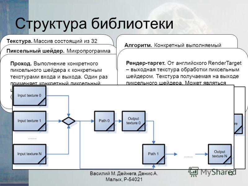 Василий М. Дейнега, Денис А. Малых, Р-54021 12 Структура библиотеки Текстура. Массив состоящий из 32 битных элементов. Может быть интерпретирована как картинка. Основной объект используемый в нашей библиотеке. Он может служить как входным так и выход