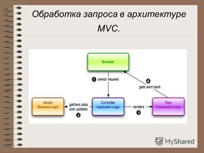 Обработка запроса в архитектуре MVC.