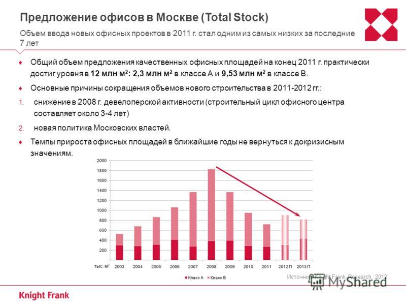 Предложение офисов в Москве (Total Stock) Объем ввода новых офисных проектов в 2011 г. стал одним из самых низких за последние 7 лет Общий объем предложения качественных офисных площадей на конец 2011 г. практически достиг уровня в 12 млн м 2 : 2,3 м