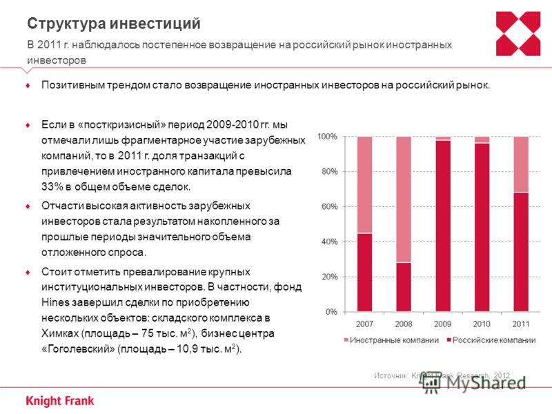 Структура инвестиций В 2011 г. наблюдалось постепенное возвращение на российский рынок иностранных инвесторов Позитивным трендом стало возвращение иностранных инвесторов на российский рынок. Источник: Knight Frank Research, 2012 Если в «посткризисный