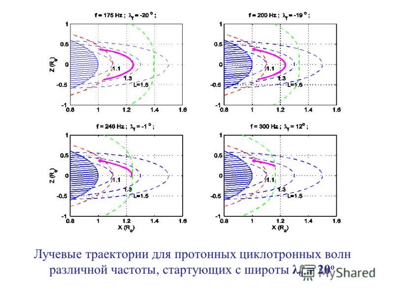 Лучевые траектории для протонных циклотронных волн различной частоты, стартующих с широты λ 0 = 20 o