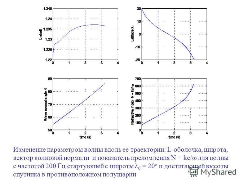 Изменение параметроы волны вдоль ее траектории: L-оболочка, широта, вектор волновой нормали и показатель преломления N = kc/ω для волны с частотой 200 Гц стартующей с широты λ 0 = 20 o и достигающей высоты спутника в противоположном полушарии