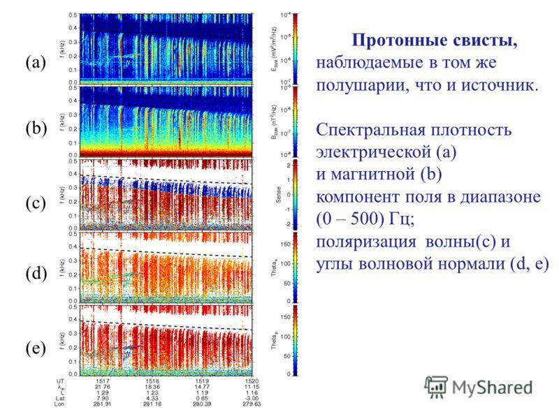 Протонные свисты, наблюдаемые в том же полушарии, что и источник. Спектральная плотность электрической (a) и магнитной (b) компонент поля в диапазоне (0 – 500) Гц; поляризация волны(c) и углы волновой нормали (d, e) (a) (b) (c) (d) (e)