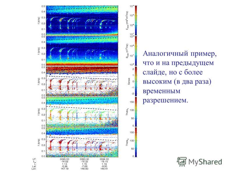 Аналогичный пример, что и на предыдущем слайде, но с более высоким (в два раза) временным разрешением.