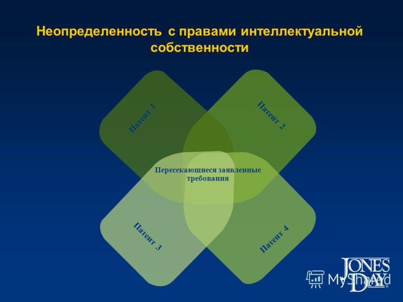 Патент 2 Патент 1 Патент 4 Неопределенность с правами интеллектуальной собственности Патент 3 Пересекающиеся заявленные требования