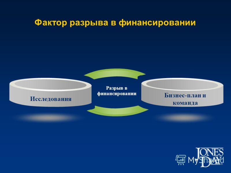Фактор разрыва в финансировании Исследования Бизнес-план и команда Разрыв в финансировании