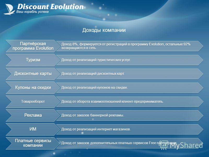 Партнёрская программа Evolution Доход 8%, формируется от регистраций в программу Evolution, остальные 92% возвращаются в сеть. Туризм Доход от реализаций туристических услуг. Дисконтные карты Доход от реализаций дисконтных карт. Купоны на скидки Дохо