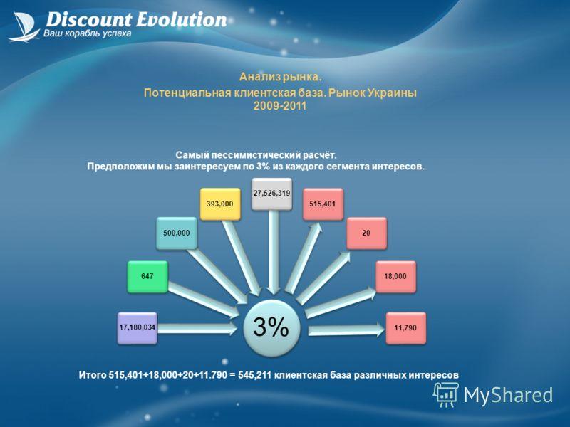Анализ рынка. Потенциальная клиентская база. Рынок Украины 2009-2011 Самый пессимистический расчёт. Предположим мы заинтересуем по 3% из каждого сегмента интересов. 3% 17,180,034647500,000393,00027,526,319515,4012018,00011,790 Итого 515,401+18,000+20